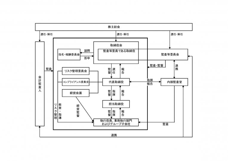 ガバナンス体制(東証コーポレート・ガバナンス報告書)2020.6.25 修正 リスク、コンプラ分離
