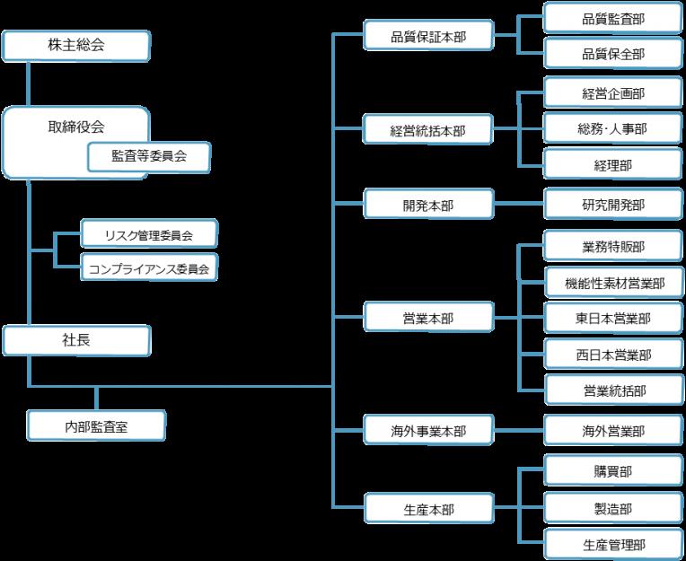202010時点組織図