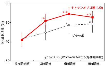 キトサンオリゴ糖投与後のNK活性値の変化