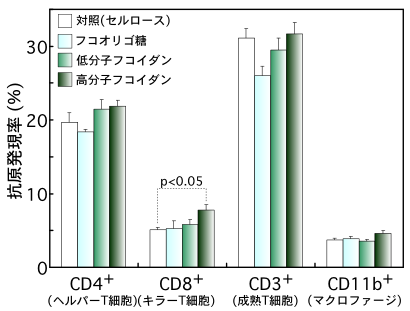 フコイダンのマウス免疫細胞の分化に与える影響