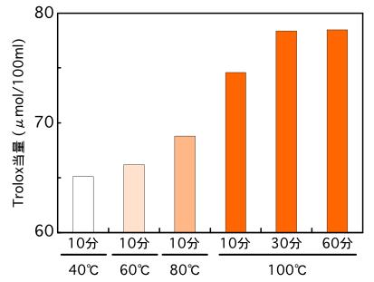 枯節だしの抽出温度・抽出時間によるラジカル消去活性