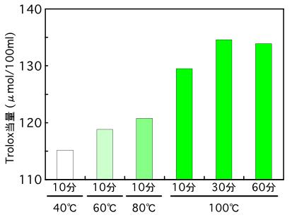 荒節だしの抽出温度・抽出時間によるラジカル消去活性