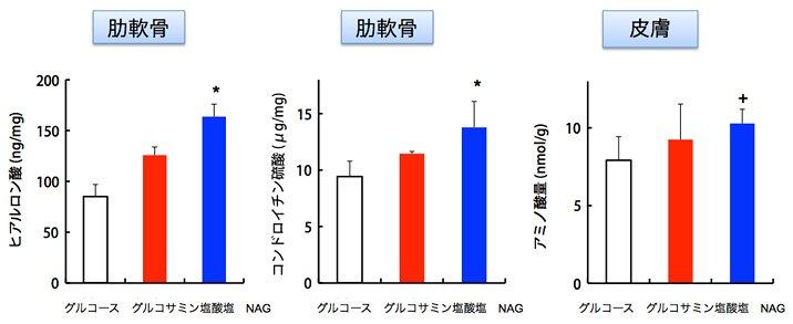 グルコサミン塩酸塩との比較