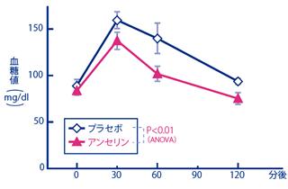 抗メタボ作用(血糖値上昇抑制効果)