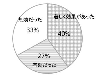 N-アセチルグルコサミン摂取によるかゆみ抑制のグラフ