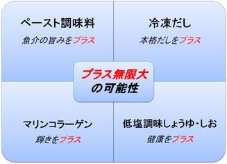 ラーメン産業展における当社コンセプト