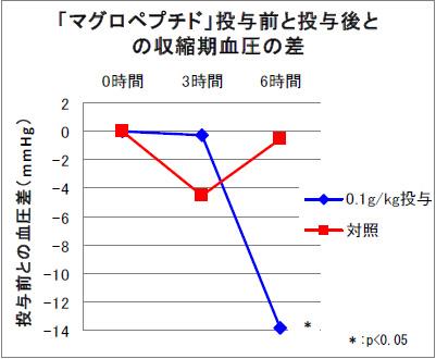 「マグロぺプチド」投与前と投与後との収縮期血圧の差
