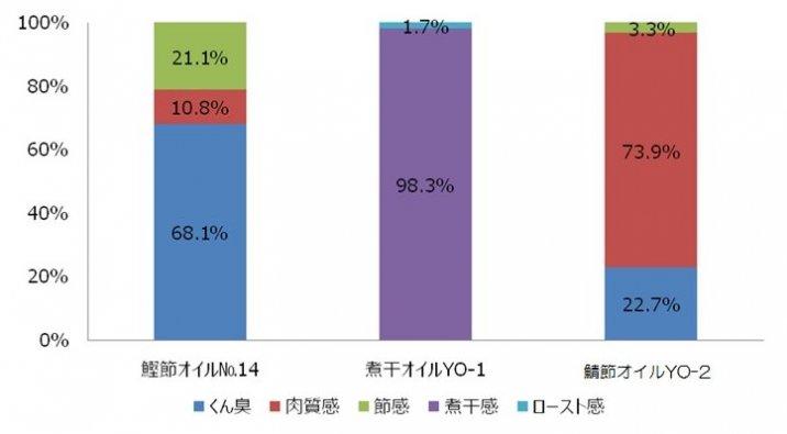 鯖節オイル比較表