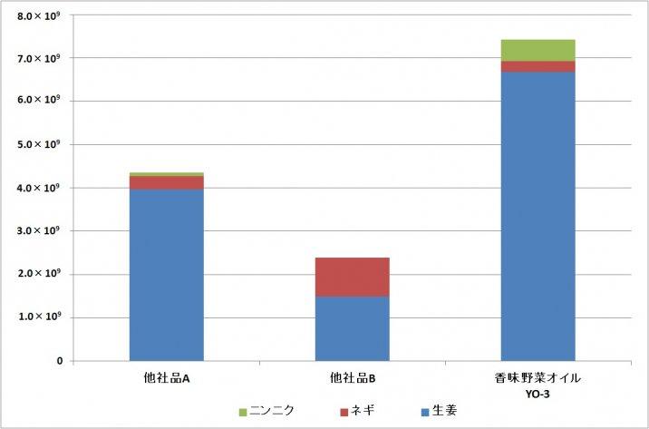 香味野菜オイルYO-3データ