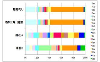 アミノ酸量の比較(遊離アミノ酸分析)