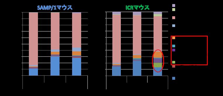 T-RFLPフローラ解析法